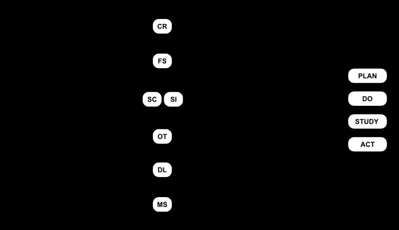 Elinar's processes